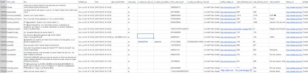 """Google Sheet da pequisa dos termos """"niteroi OR niterói"""" com a TAGS"""