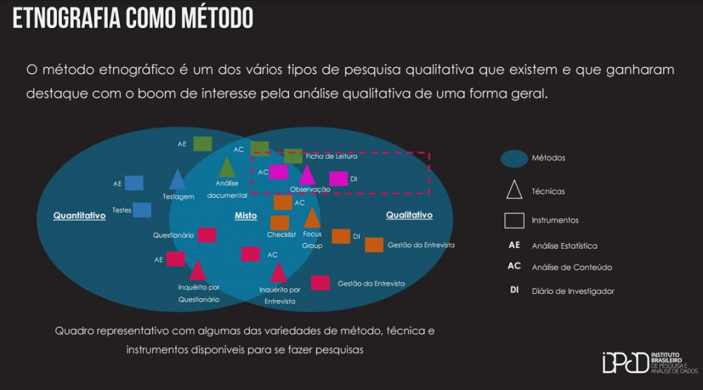 Quadro representativo com algumas das variedades de método, técnica e instrumentos disponíveis para se fazer pesquisas. Fonte: IBPAD